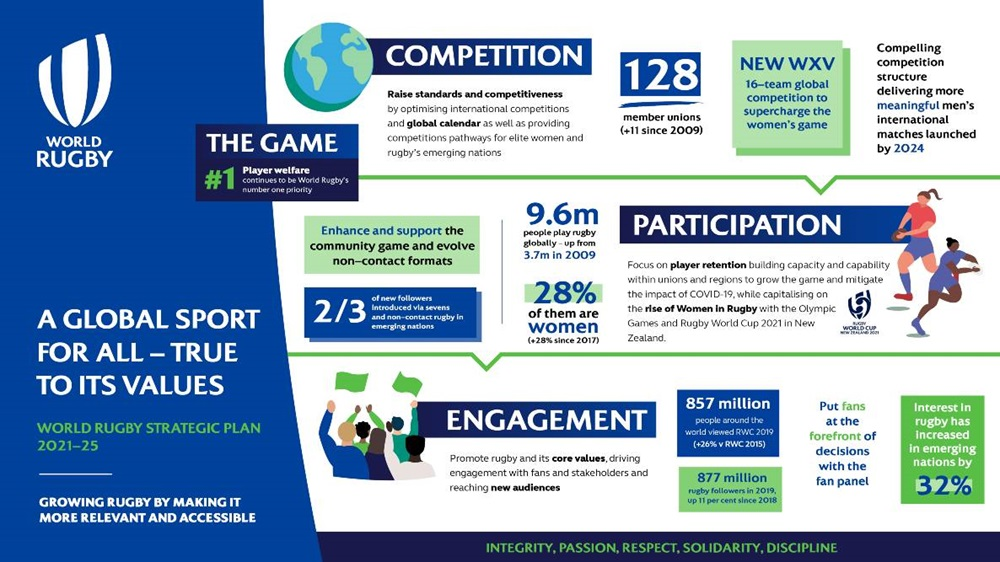World Rugby launches 'A Global Sport for All' Strategic Plan 2021-25 to guide long-term growth