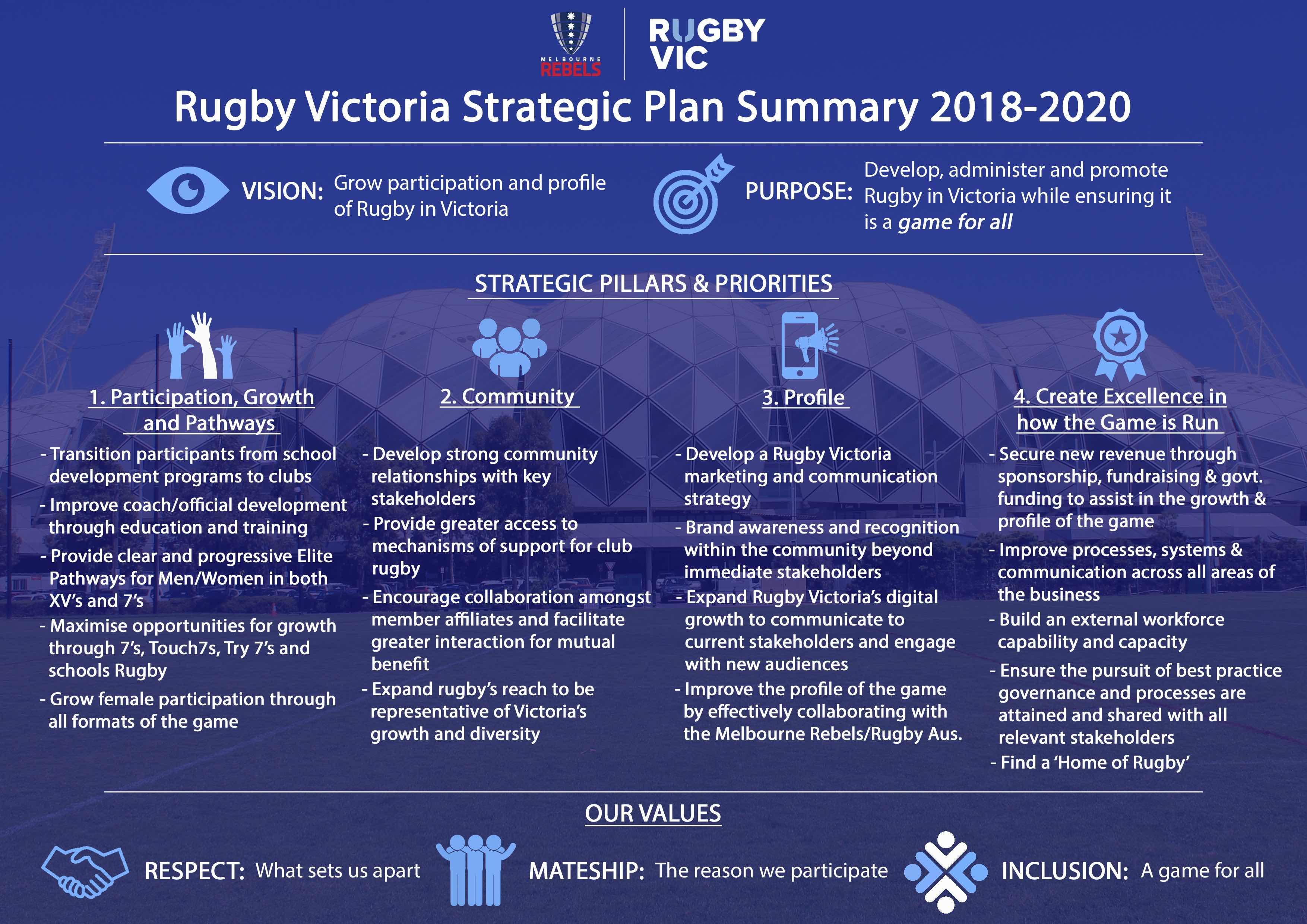 Rugby Vic Strat Plan
