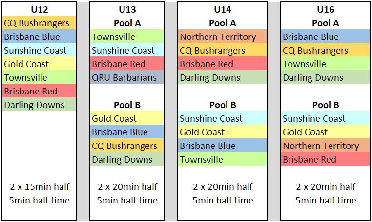 QLD Boys State Championships Pools